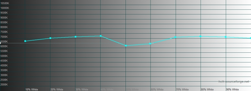 OnePlus 7T, цветовая температура в режиме калибровки дисплея с настройкой «Расширенная цветовая гамма AMOLED». Голубая линия – показатели OnePlus 7T, пунктирная – эталонная температура