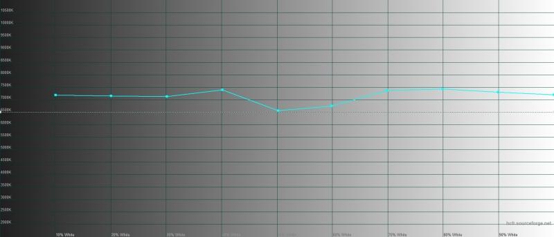 OnePlus 7T, цветовая температура в режиме калибровки по цветовому охвату sRGB. Голубая линия – показатели OnePlus 7T, пунктирная – эталонная температура
