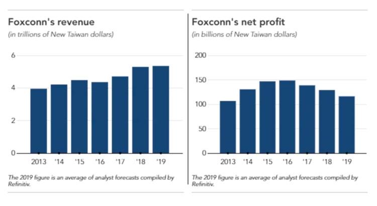 Основные финансовые показатели Foxconn (Nikkei)