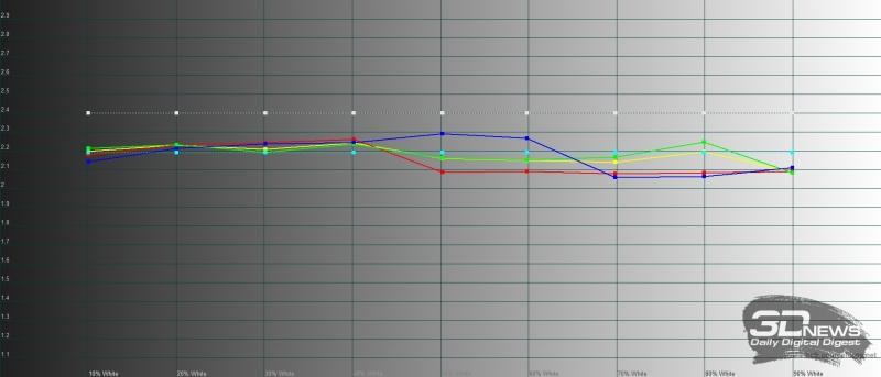Sony Xperia 5, гамма. Желтая линия – показатели Sony Xperia 5 в стандартном режиме (Standard Mode), пунктирная – эталонная гамма