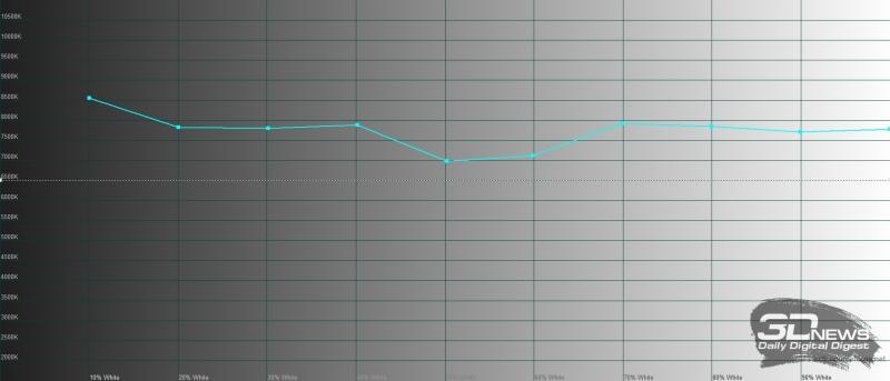 Sony Xperia 5, цветовая температура в профессиональном режиме (Creator Mode). Голубая линия – показатели Sony Xperia 5, пунктирная – эталонная температура