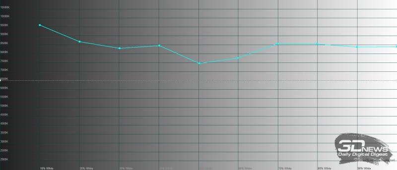 Sony Xperia 5, цветовая температура. Голубая линия – показатели Sony Xperia 5 в стандартном режиме (Standard Mode), пунктирная – эталонная температура