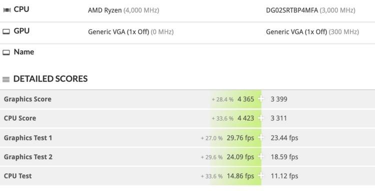 Сравнение с полузаказным чипом AMD Fireflight для китайской консоли Subor Z+