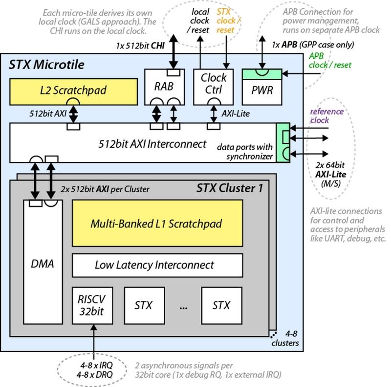 Тензорно-стенсильный ускоритель STX