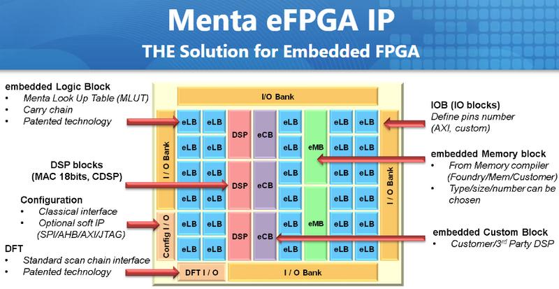 Структура встраиваемых ПЛИС Menta eFPGA