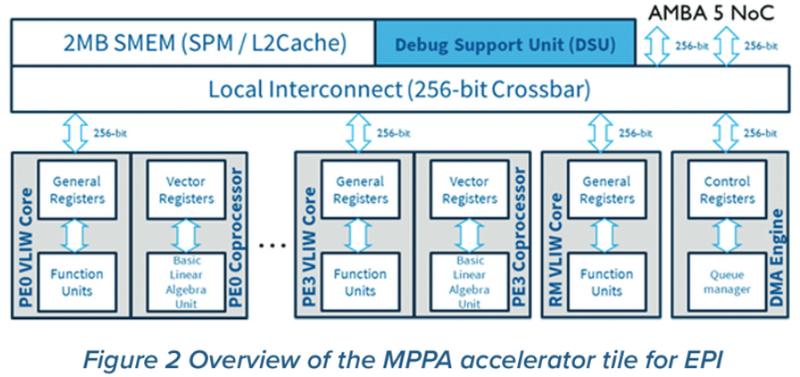 Ускоритель MPPA для систем управления автономным транспортом