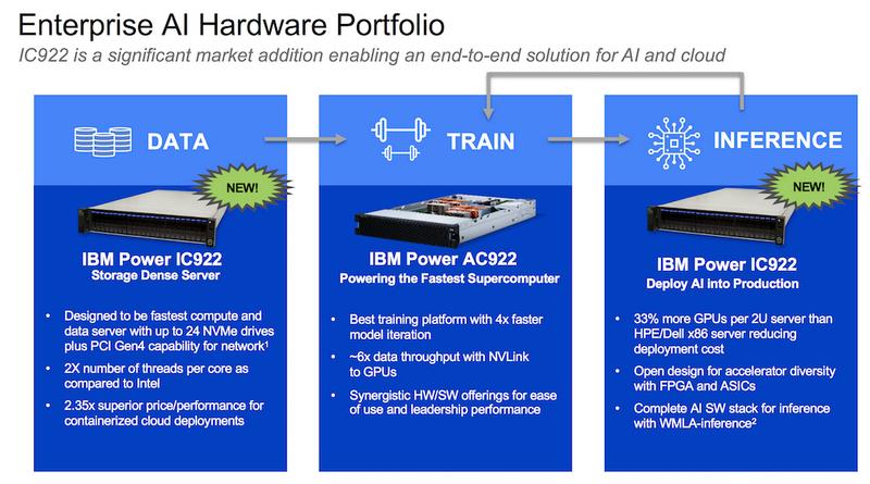 IBM предлагает законченное ИИ-решение для всех стадий, от накопления данных до обучения и принятия решений