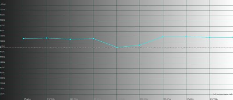 Samsung Galaxy Note10 Lite, цветовая температура в режиме цветопередачи «насыщенные цвета». Голубая линия – показатели Galaxy Note10 Lite, пунктирная – эталонная температура
