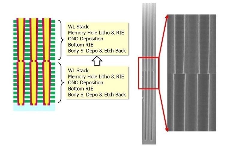 Принцип сборки многослойной 3D NAND из двух кристаллов 3D NAND с меньшим числом слоёв