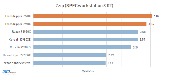 Обзор процессоров AMD Ryzen Threadripper 3970X и Threadripper 3960X: тотальное доминирование