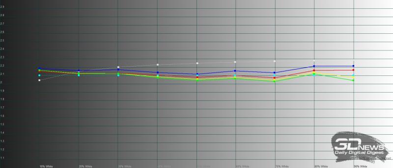 Huawei Mediapad M6 10.8, гамма в режиме яркой цветопередачи. Желтая линия – показатели Mediapad M6 10.8, пунктирная – эталонная гамма