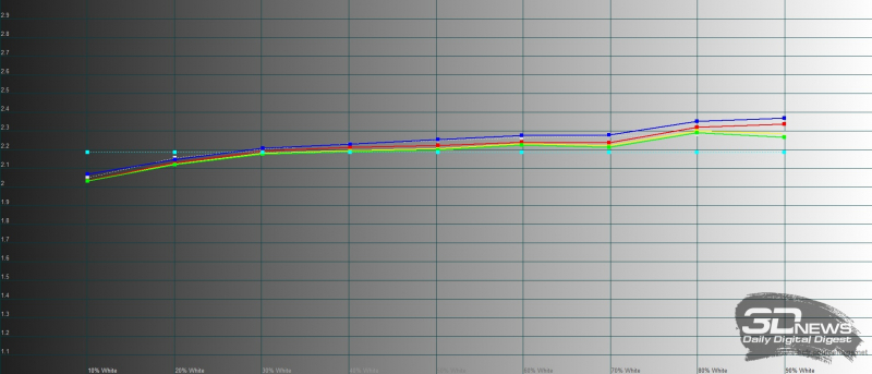 Huawei Mediapad M6 10.8, гамма в режиме обычной цветопередачи. Желтая линия – показатели Mediapad M6 10.8, пунктирная – эталонная гамма
