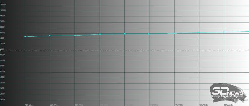 Huawei Mediapad M6 10.8, цветовая температура в режиме яркой цветопередачи. Голубая линия – показатели Mediapad M6 10.8, пунктирная – эталонная температура