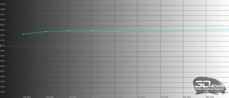 Huawei Mediapad M6 10.8, цветовая температура в режиме обычной цветопередачи. Голубая линия – показатели Mediapad M6 10.8, пунктирная – эталонная температура