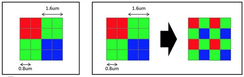 Диаграмма пиксельной решетки (Quad Bayer Array) и ее преобразование с помощью специального алгоритма