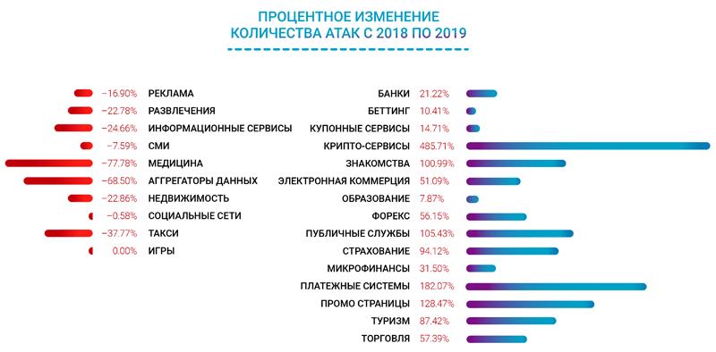 Наиболее атакуемые индустрии (по данным исследования Qrator Labs)