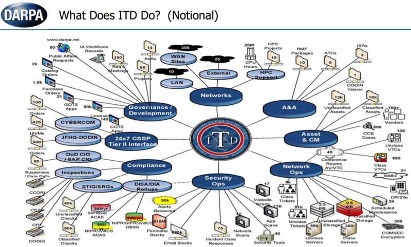 ИТ-службы DARPA