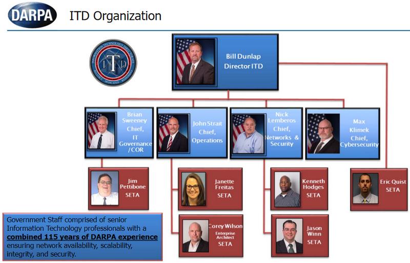 Руководящая структура ИТ-отдела DARPA (ITD)