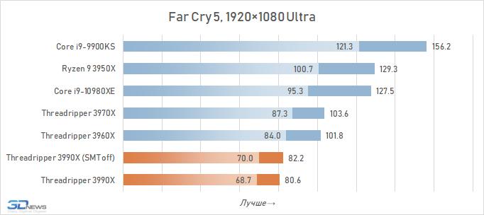 Обзор процессора AMD Ryzen Threadripper 3990X: контрольный выстрел