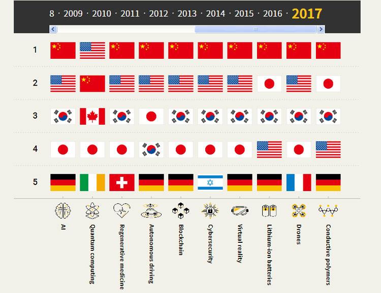 Распределени мест по числу поданных странами патентными завкаями по категориям по итогам 2017 года (Nikkei)