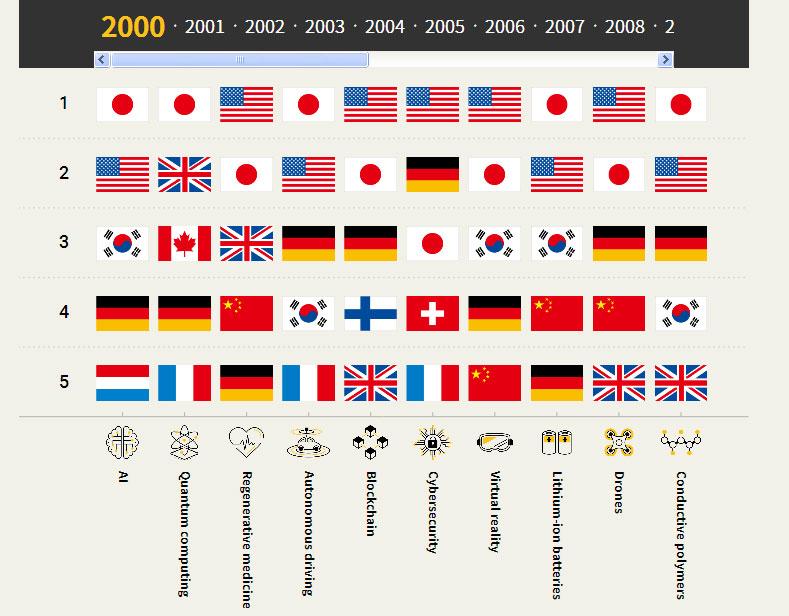 Распределени мест по числу поданных странами патентными завкаями по категориям по итогам 2000 года (Nikkei)