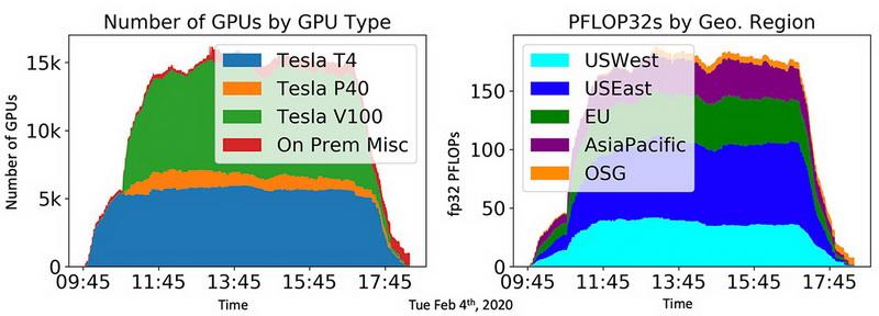 Статистика мощностей (слева) и регионов во втором эксперименте