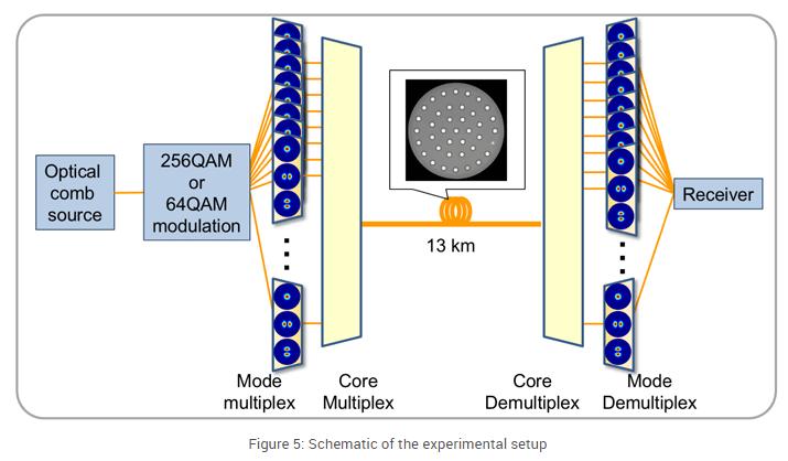 Схема новой экспериментальной установки NICT