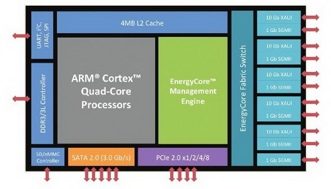Архитектура первого серверного процессора Calxeda EnergyCore ECX-1000