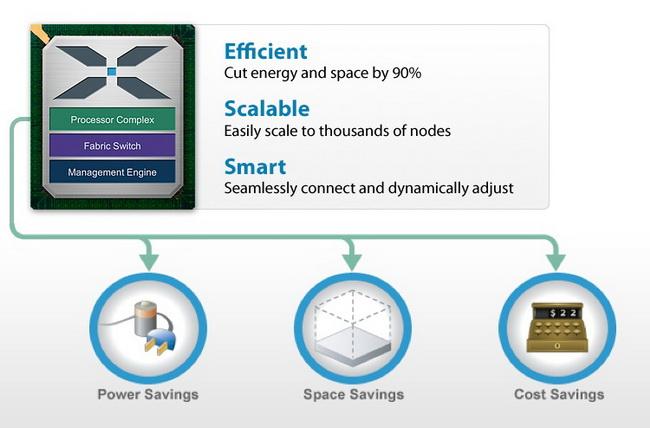 Преимущества платформы Calxeda по мнению компании: экономичность, компактность, низкая стоимость