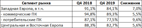 Динамика доли рынка Intel в Европе