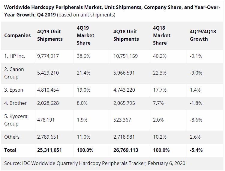 Спрос на устройства печати на мировом рынке падает