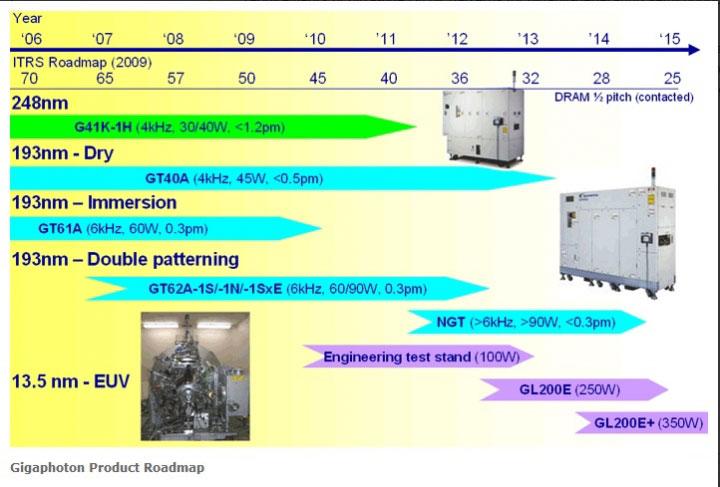 Разнообразие лазерной продукции Gigaphoton