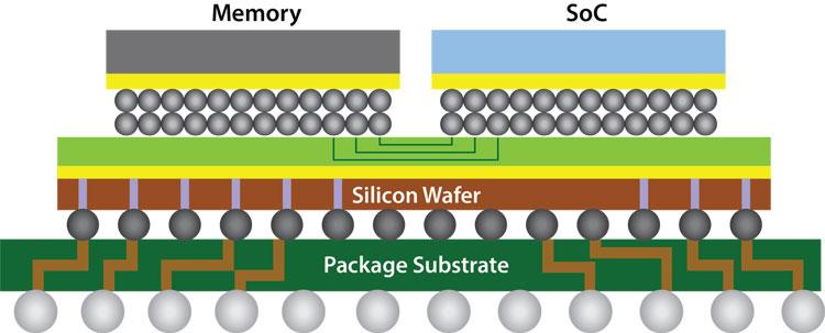 Метод упаковки Chip-on-Wafer-on-Substrate (CoWoS) компании TSMC