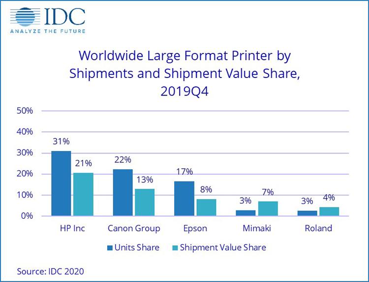 HP занимает почти треть мирового рынка принтеров большого формата
