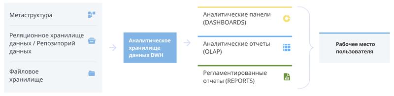 Функциональная архитектура продукта