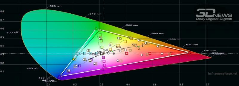 Samsung Galaxy S20 Ultra, цветовой охват в режиме цветопередачи «естественные цвета». Серый треугольник – охват sRGB, белый треугольник – охват Galaxy  S20 Ultra