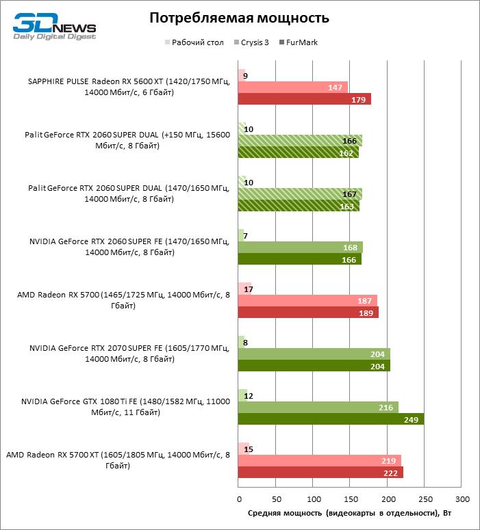 Обзор видеокарты Palit GeForce RTX 2060 SUPER DUAL: дешевле нет, зато есть тише