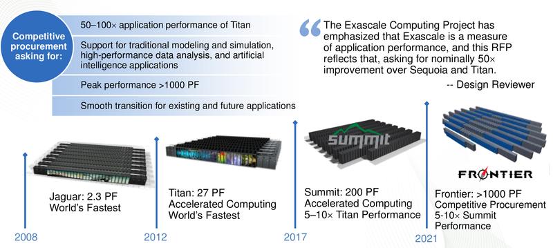 Эволюция суперкомпьютеров ORNL
