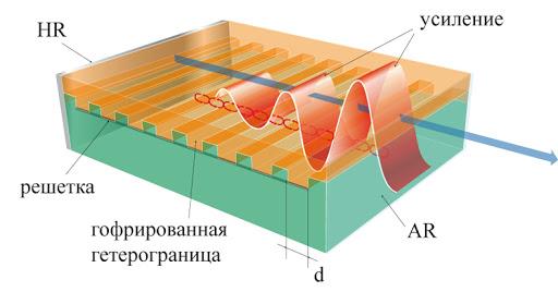 Принцип работы полупрводниковго лазера с распределённой обратной связью (изображение Роснано)