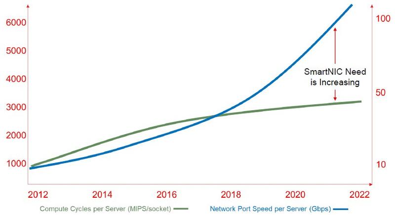 Сетевые скорости растут быстрее процессорных, потребность в сетевых ускорителях растёт