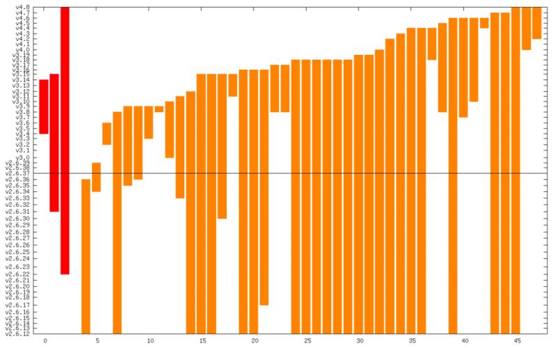 Красным обозначены критические уязвимости, оранжевым — уязвимости высокого уровня опасности. По вертикали — версии ядра, где они были.