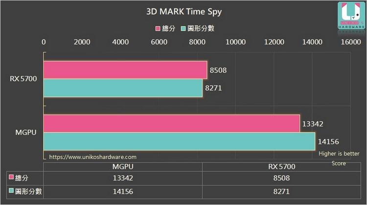 Розовым обозначен общий результат, а бирюзовым — оценка графики