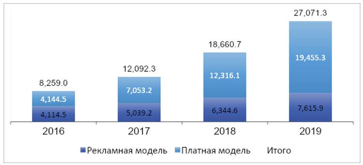 Динамика рынка онлайн-кинотеатров в России, млрд рублей (данные TelecomDaily)