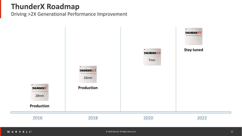 Четвёртое поколение ThunderX ожидается в 2022 году