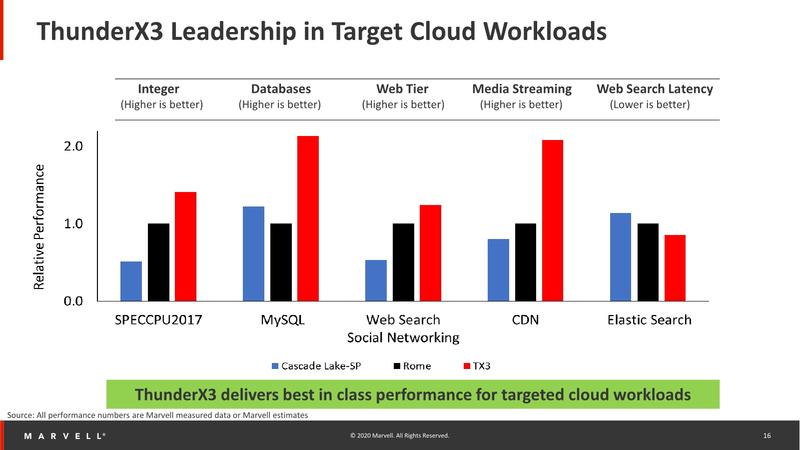 ThunderX3: оценка производительности в облачных приложениях