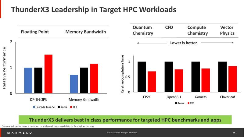 ThunderX3: оценка производительности в сфере супервычислений