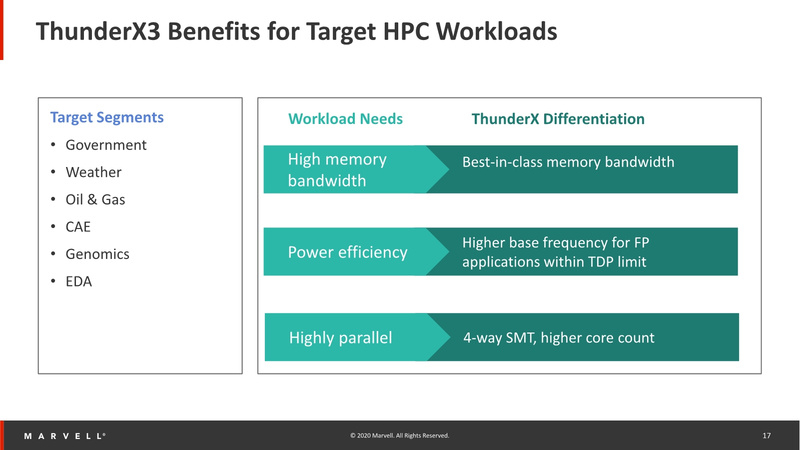 ThunderX3: преимущества новинки в сфере HPC