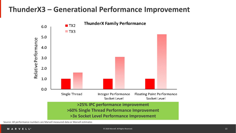 ThunderX3 vs. ThunderX2: производительность