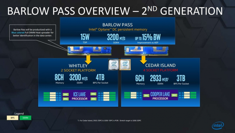 Последний «утёкший» слайд Intel как раз показывает разделение Ice Lake-SP и Cooper Lake-SP
