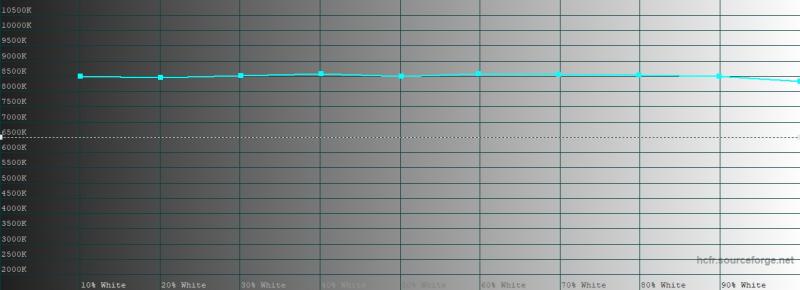 Huawei P40 Lite, цветовая температура. Голубая линия – показатели Huawei P40 Lite, пунктирная – эталонная температура